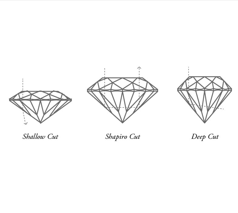 Four Cs Diamonds: Cut