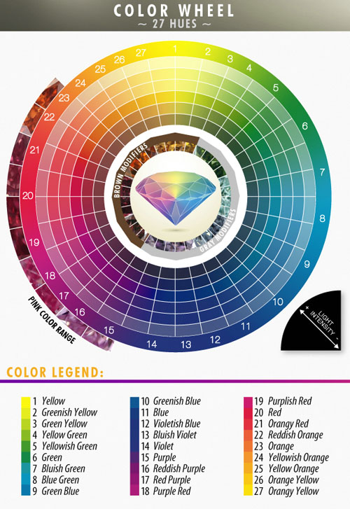Fancy Color Diamonds Color Wheel